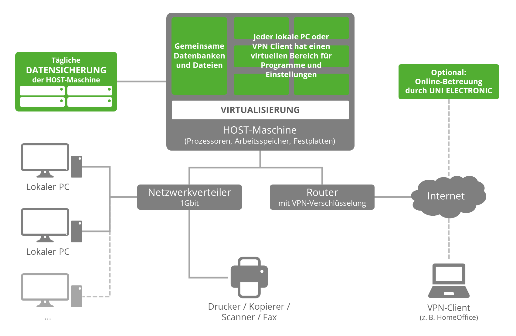 Virtualisiertes HOST System
